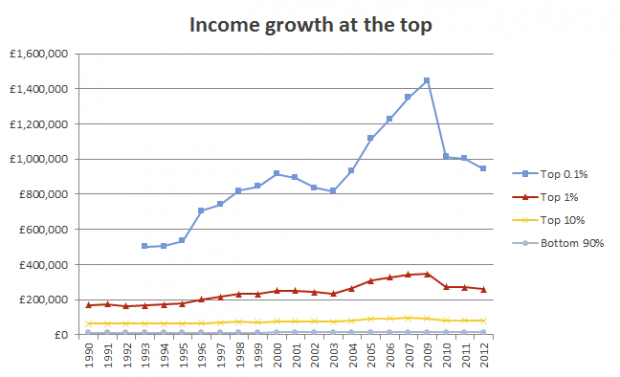 Income growth at the top